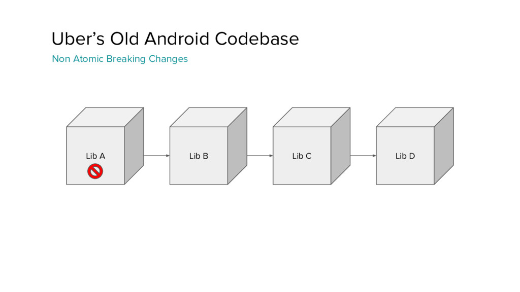 Uber's Old Android Codebase Non Atomic Breaking...