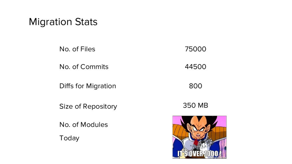 No. of Files No. of Commits Diffs for Migration...