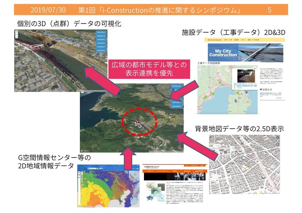 2019/07/30 1 i-Construction 5 2D&3D 2.5D G 2D 3D