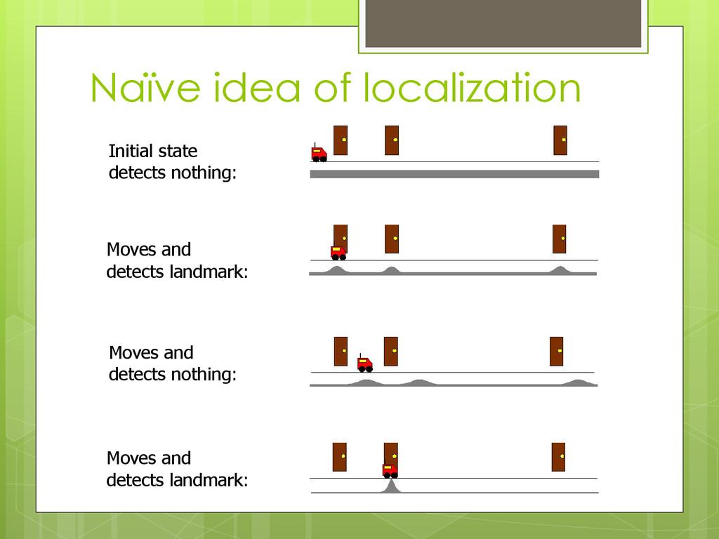 Naïve idea of localization Initial state detect...