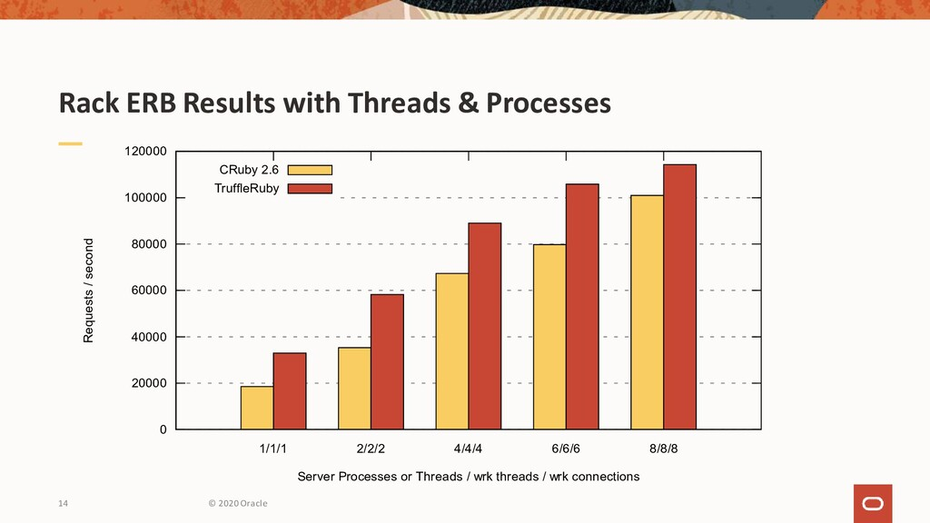 Rack ERB Results with Threads & Processes © 202...