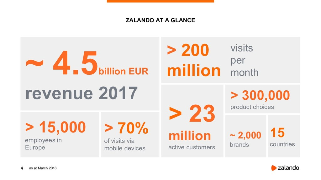 4 ZALANDO AT A GLANCE as at March 2018 ~ 4.5 bi...