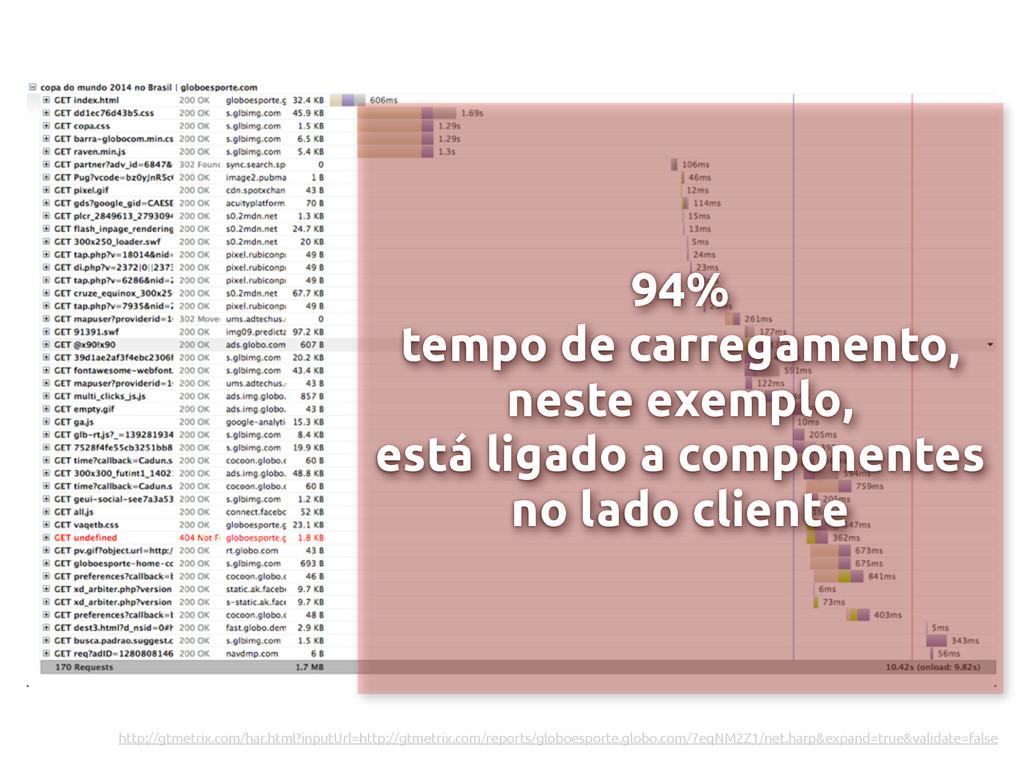 94% tempo de carregamento, neste exemplo, está ...