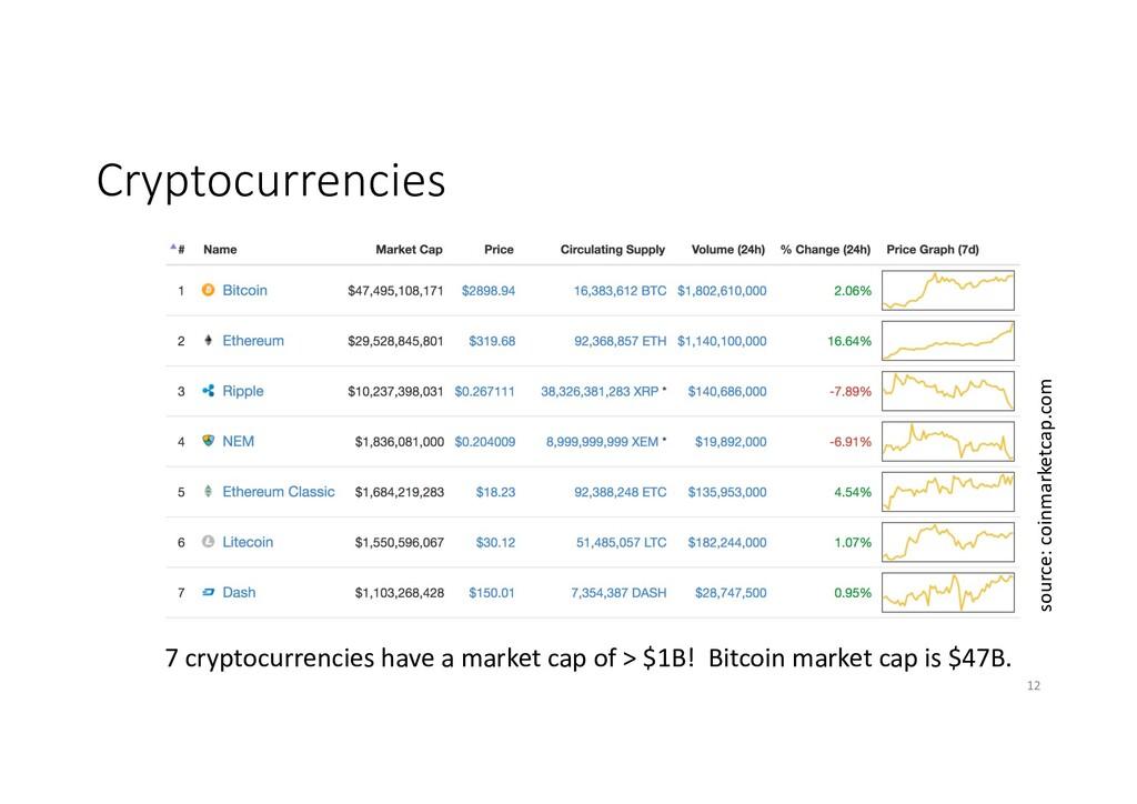 Cryptocurrencies 7 cryptocurrencies have a mark...