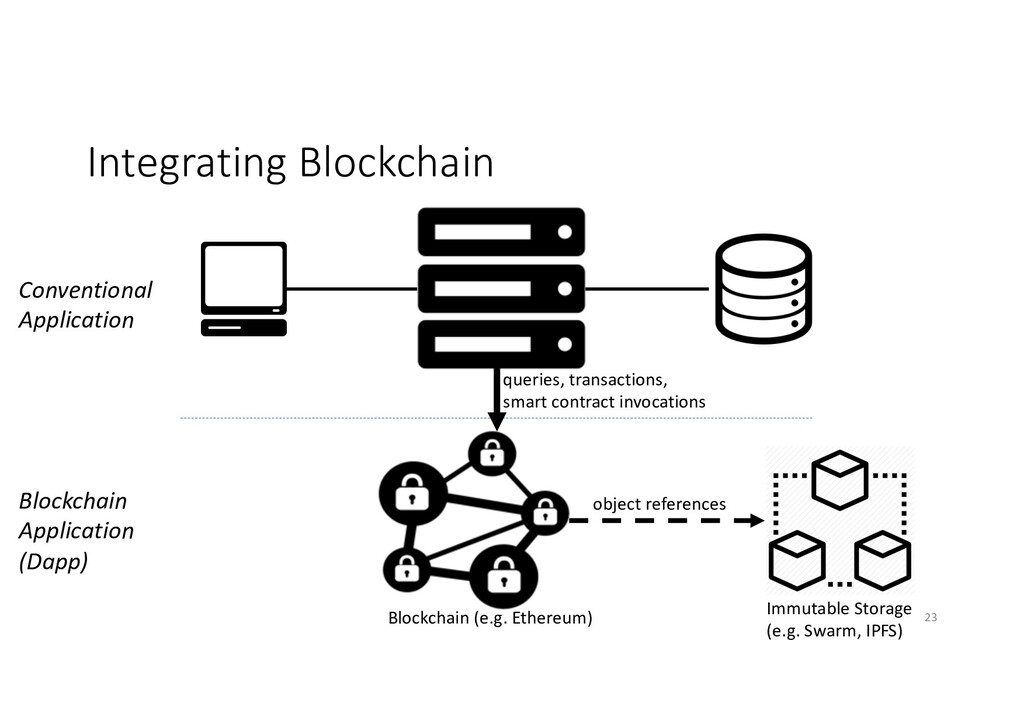 Integrating Blockchain Blockchain Application (...
