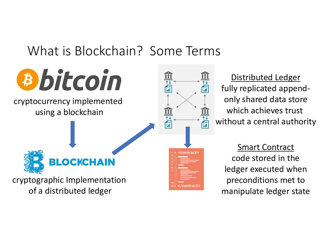 What is Blockchain? Some Terms cryptocurrency i...