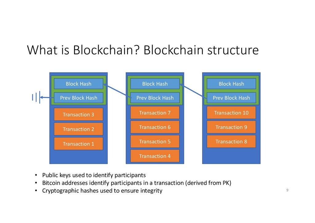What is Blockchain? Blockchain structure Transa...