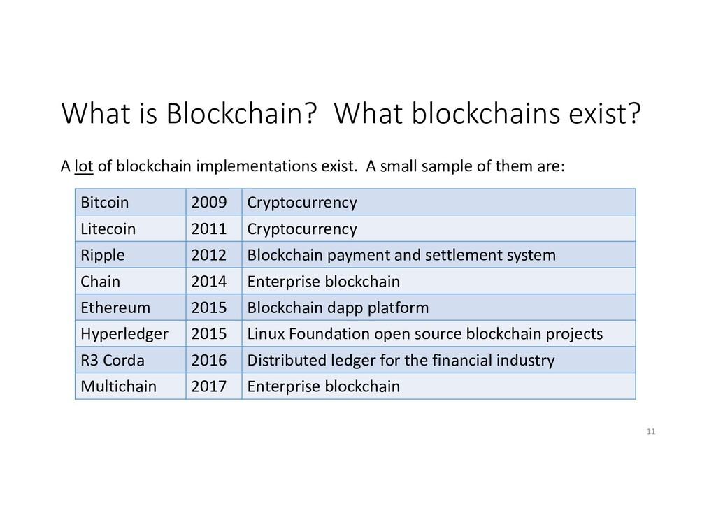 What is Blockchain? What blockchains exist? A l...