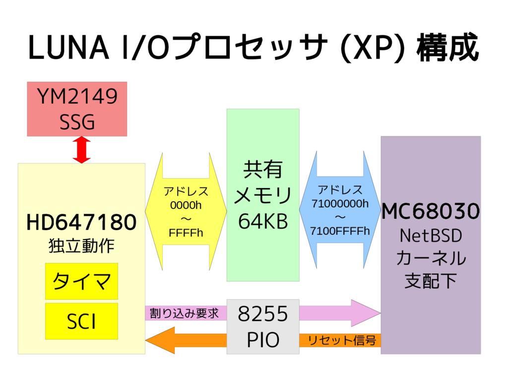 リセット信号 割り込み要求 LUNA I/Oプロセッサ (XP) 構成 MC68030 Net...