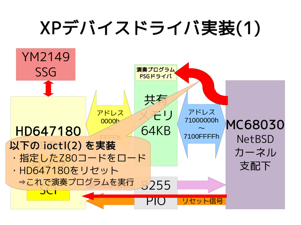 リセット信号 割り込み要求 XPデバイスドライバ実装(1) MC68030 NetBSD カー...