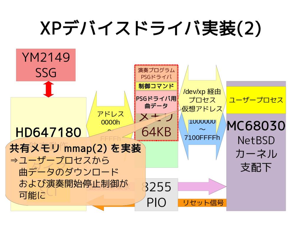 リセット信号 割り込み要求 XPデバイスドライバ実装(2) MC68030 NetBSD カー...