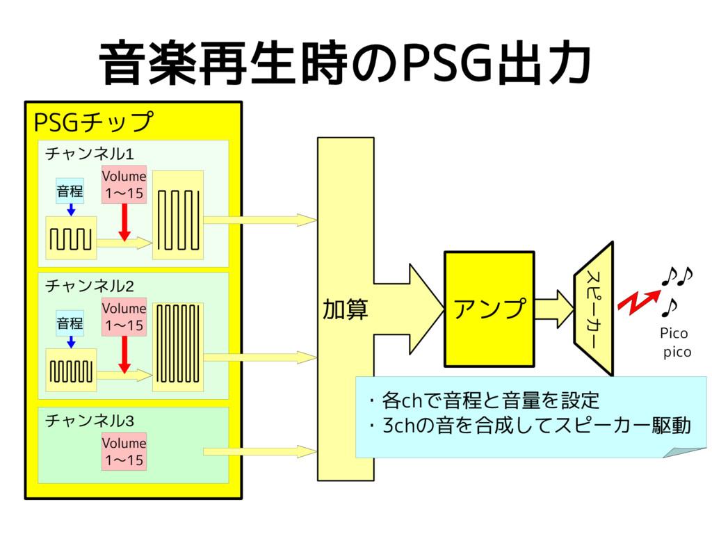 音楽再生時のPSG出力 スピーカー アンプ ♪♪ ♪ Pico pico 加算 PSGチップ ...