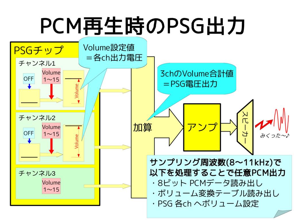 PCM再生時のPSG出力 スピーカー アンプ 加算 PSGチップ チャンネル3 Volume ...