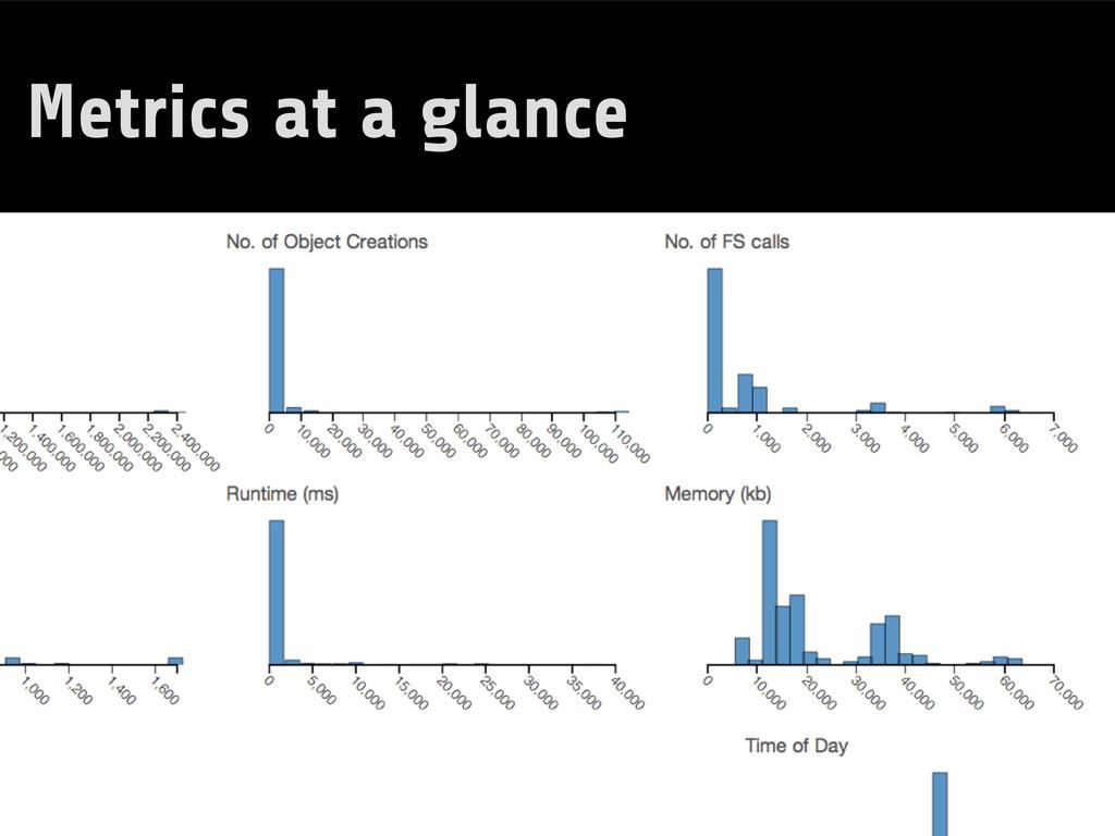 Metrics at a glance