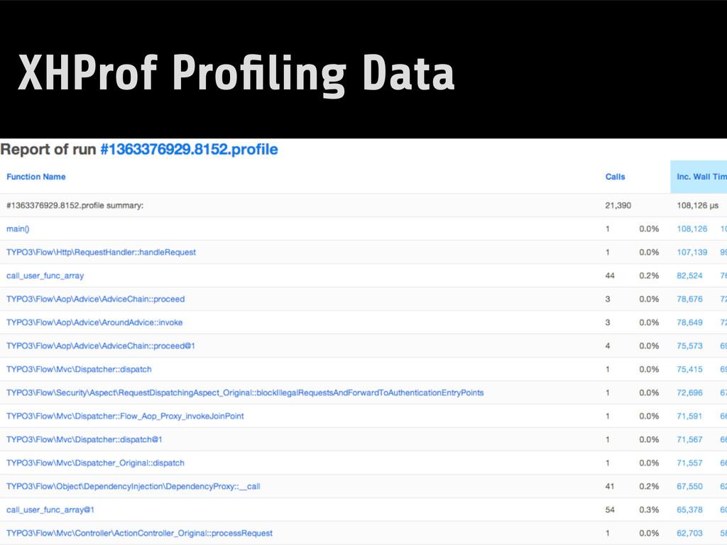XHProf Profiling Data