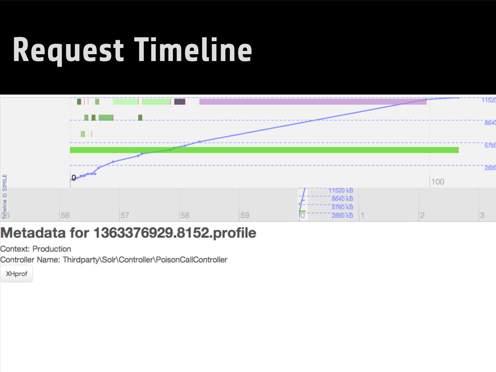 Request Timeline