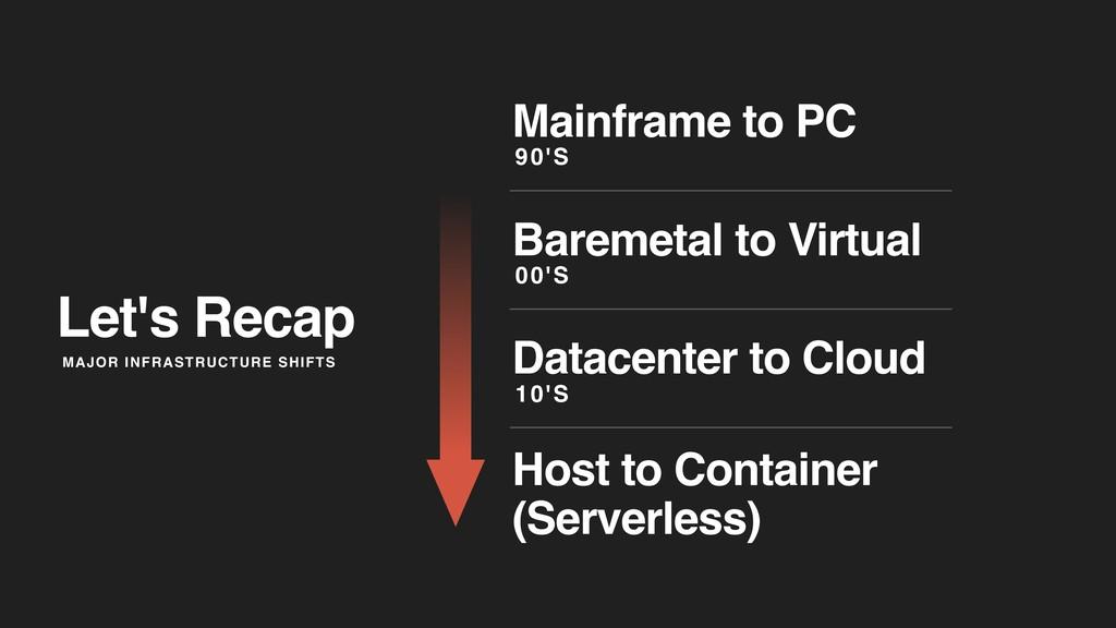 Let's Recap Mainframe to PC 90'S Baremetal to V...
