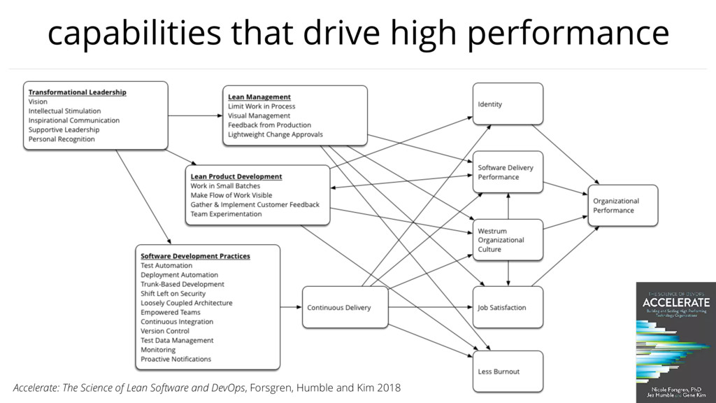 capabilities that drive high performance Accele...