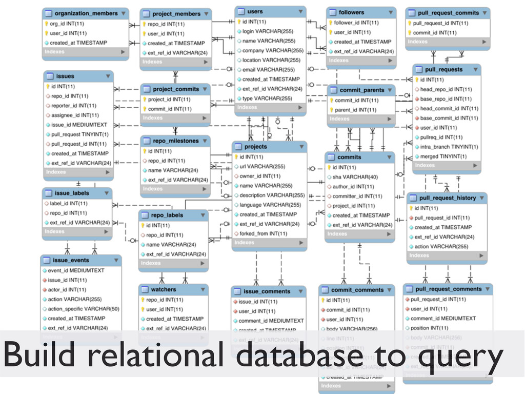 Build relational database to query