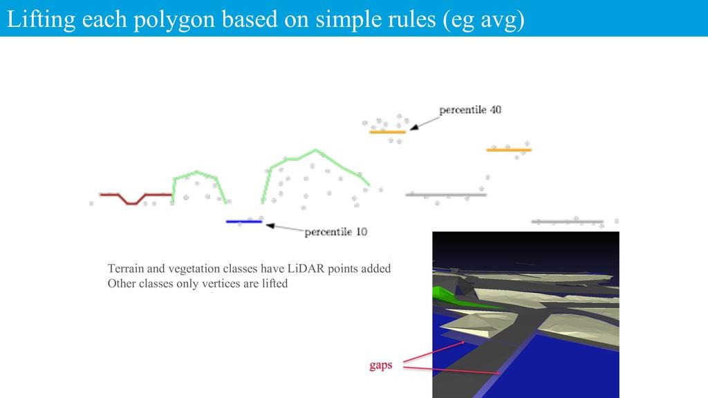 Lifting each polygon based on simple rules (eg ...