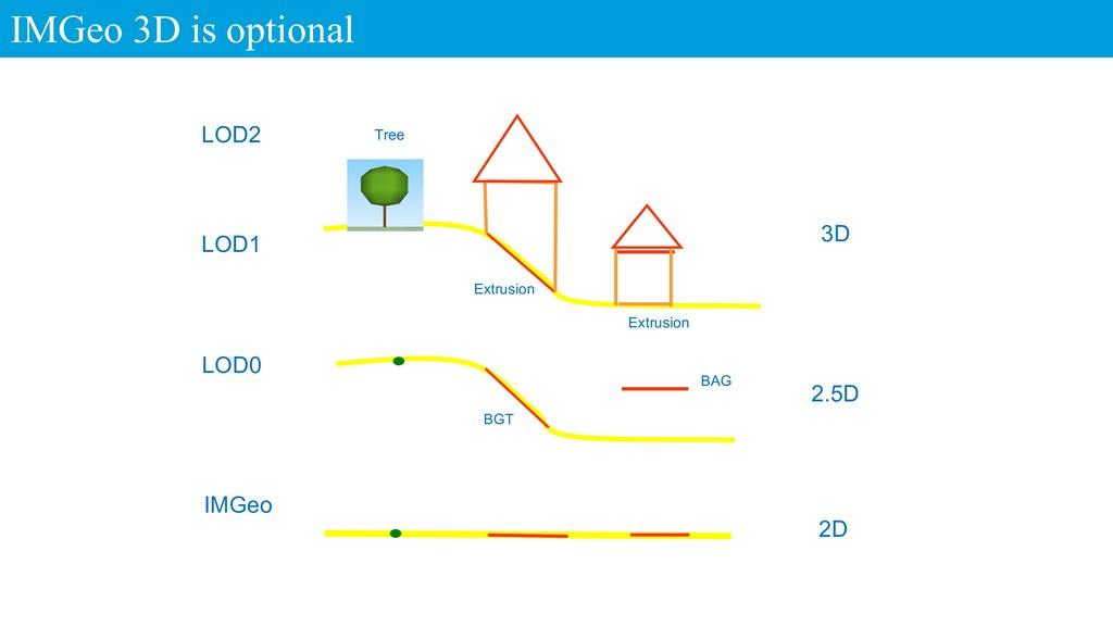 IMGeo 3D is optional 2D IMGeo LOD0 LOD1 3D LOD2...