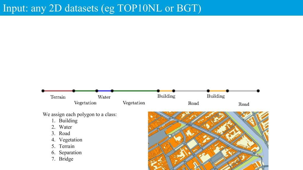 Input: any 2D datasets (eg TOP10NL or BGT) 8 We...