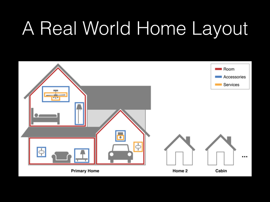 A Real World Home Layout