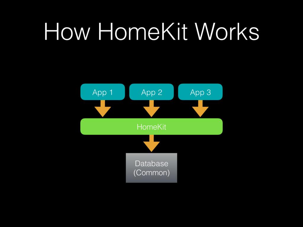 How HomeKit Works Database (Common) HomeKit App...