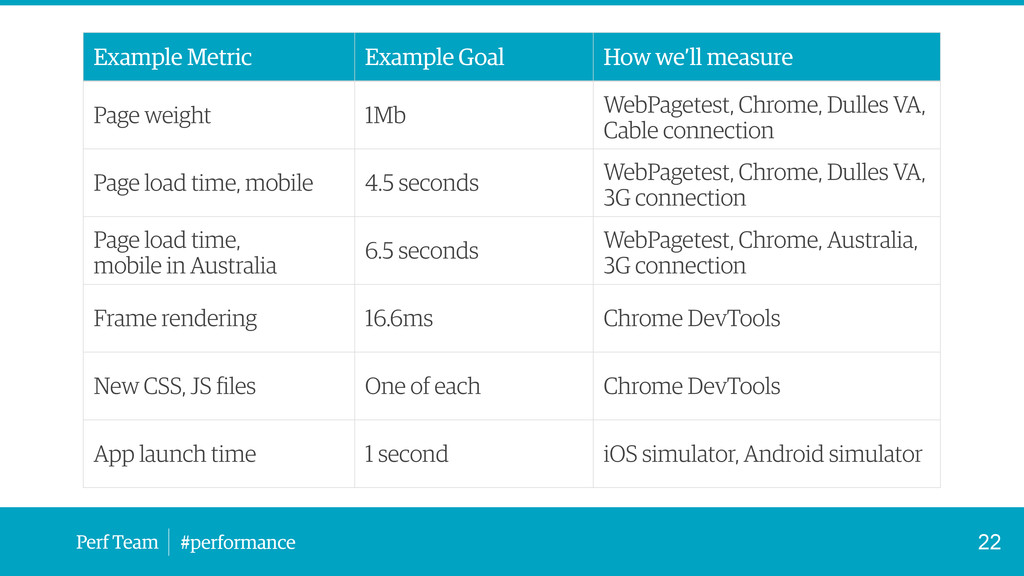 Perf Team #performance 22 Example Metric Exampl...
