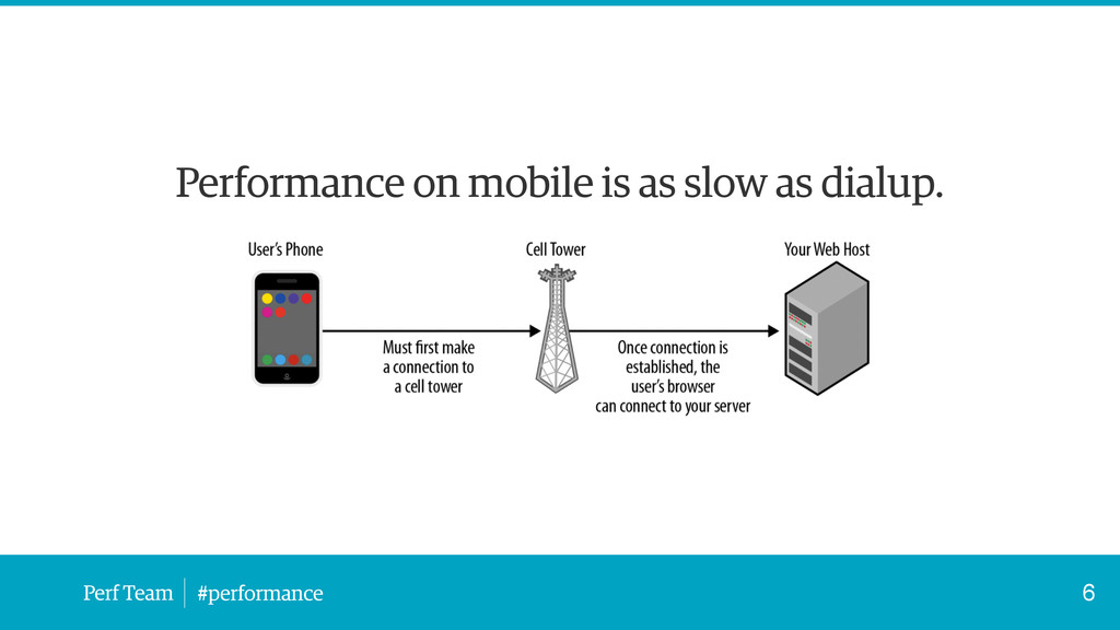 Perf Team #performance Performance on mobile is...