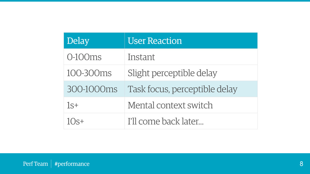 Perf Team #performance 8 Delay User Reaction 0-...