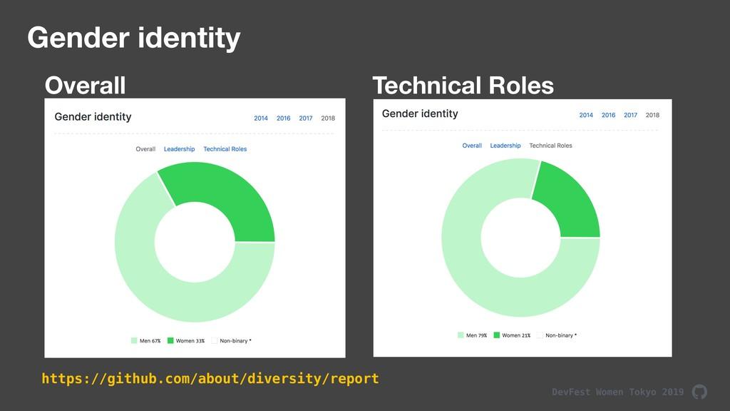 DevFest Women Tokyo 2019 Gender identity Overal...