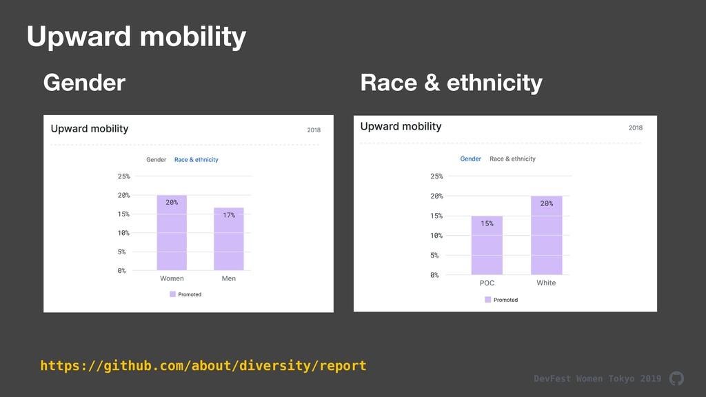 DevFest Women Tokyo 2019 Upward mobility Gender...