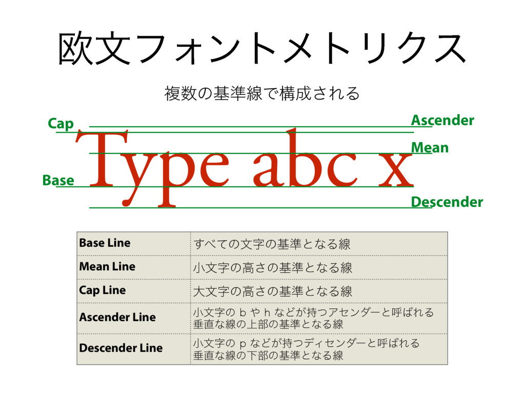 ԤจϑΥϯτϝτϦΫε Type abc xAscender Cap Base Mean De...