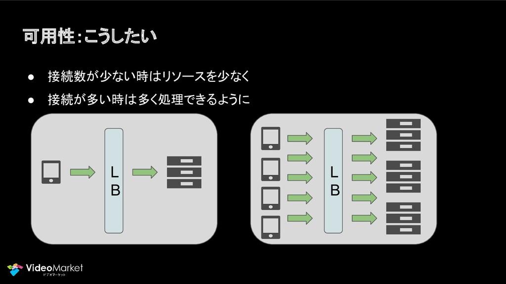 可用性:こうしたい ● 接続数が少ない時はリソースを少なく ● 接続が多い時は多く処理できるよ...