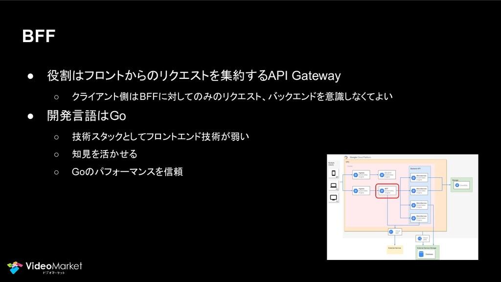 BFF ● 役割はフロントからのリクエストを集約するAPI Gateway ○ クライアント側...