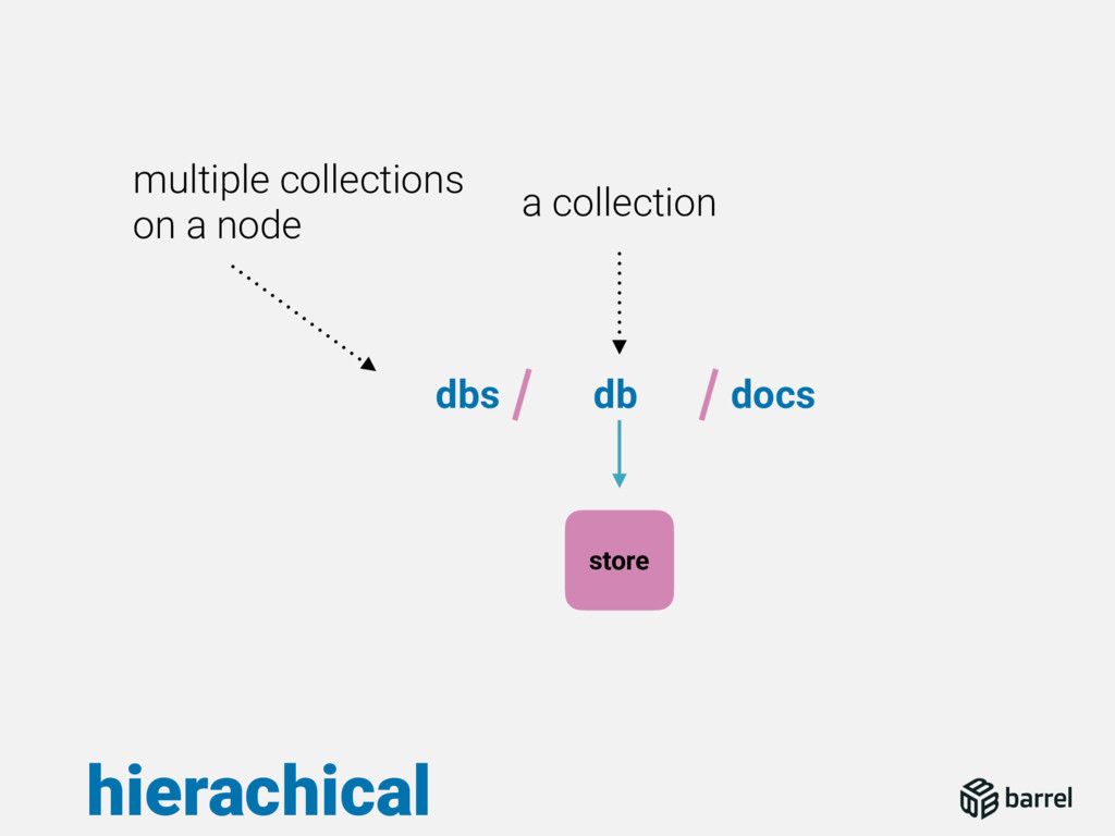 hierachical dbs db docs a collection multiple c...