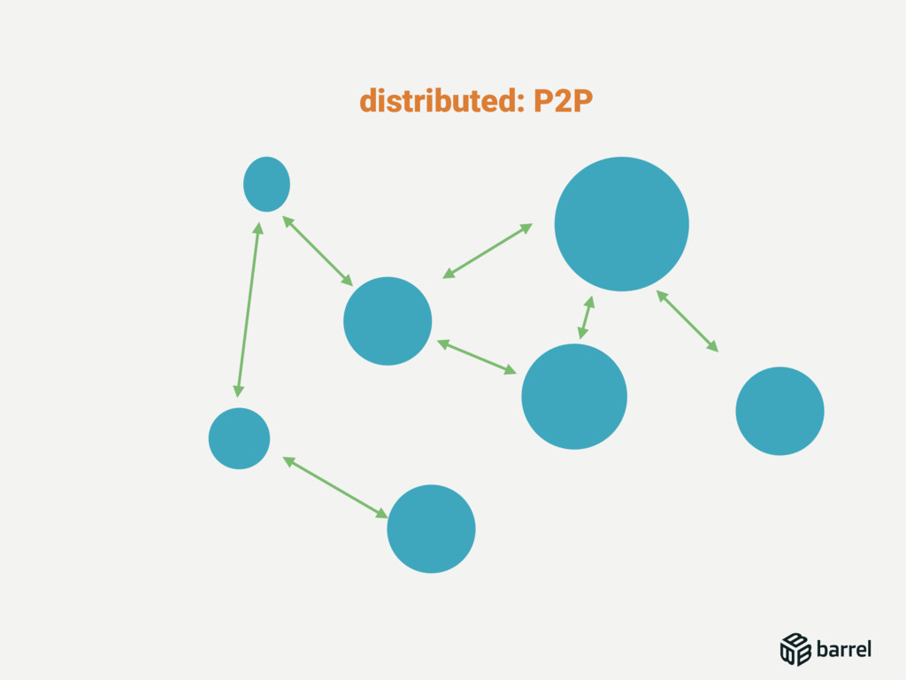 distributed: P2P