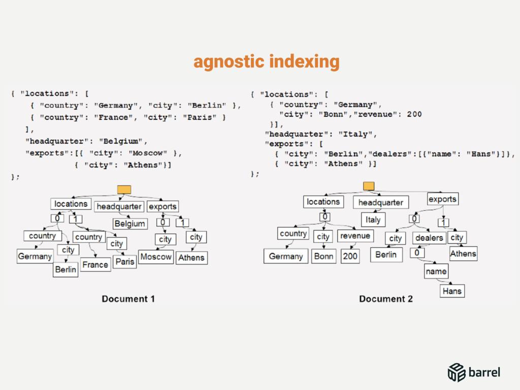 agnostic indexing