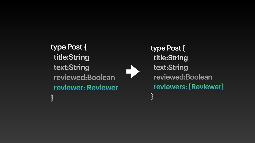 type Post { title:String text:String reviewed:B...