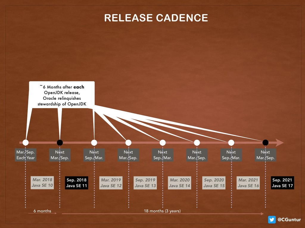 @CGuntur ~6 Months after each OpenJDK release,...