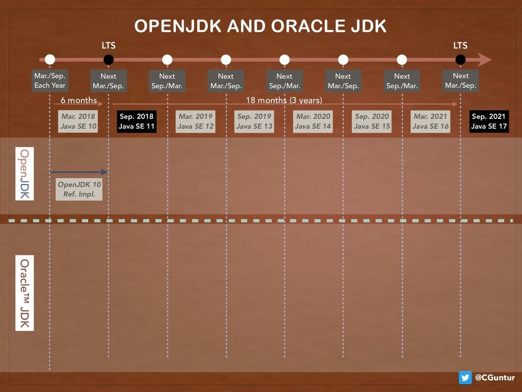 @CGuntur OpenJDK 10 Ref. Impl. OPENJDK AND ORA...