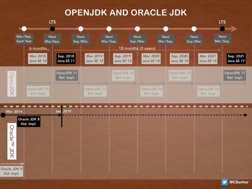 @CGuntur OpenJDK 10 Ref. Impl. OpenJDK 12 Ref...