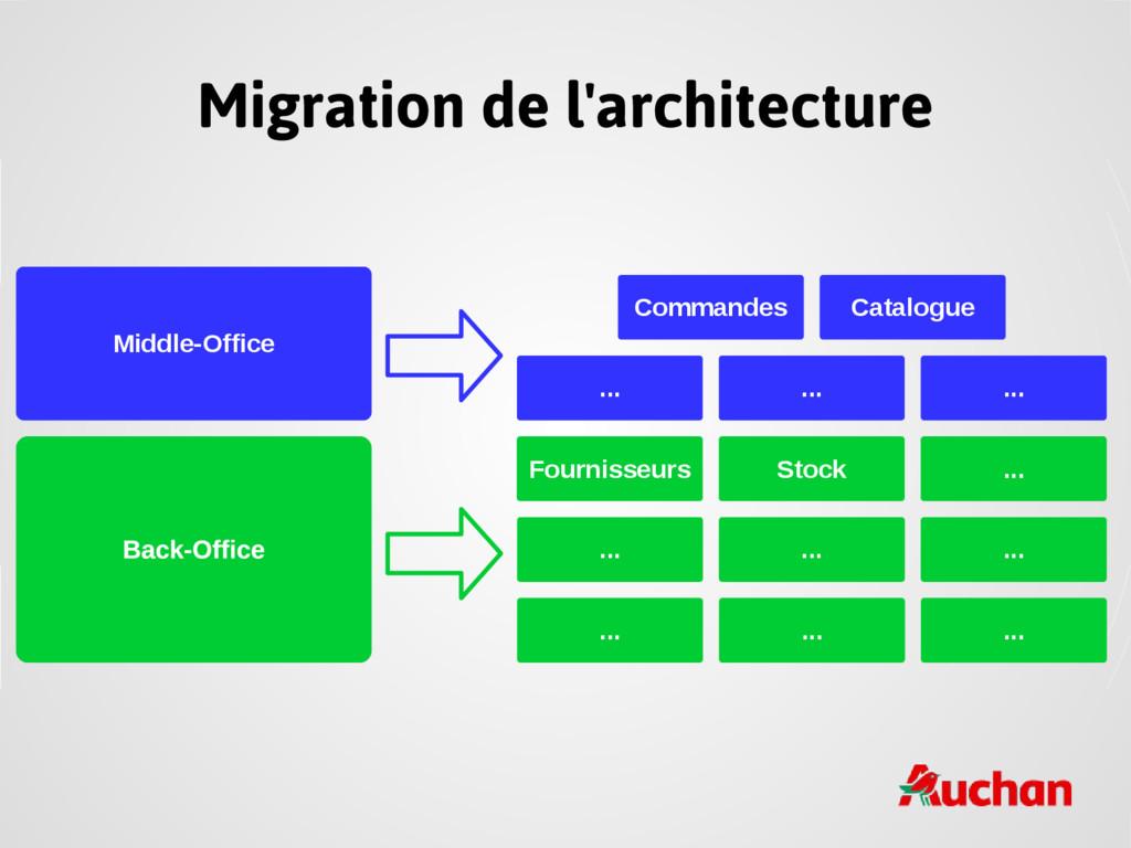 Migration de l'architecture Middle-Office Fourn...