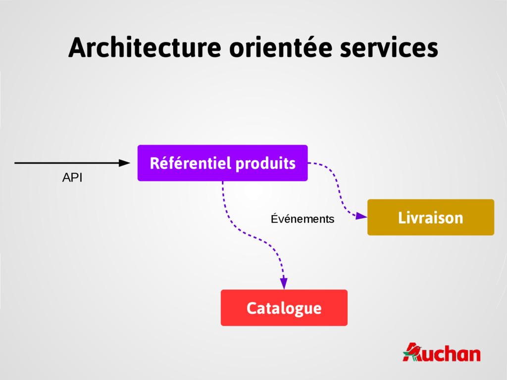 Architecture orientée services Référentiel prod...