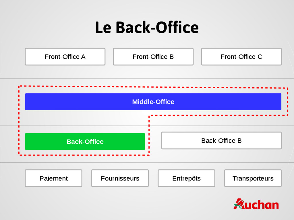 Le Back-Office Front-Office A Front-Office B Fr...
