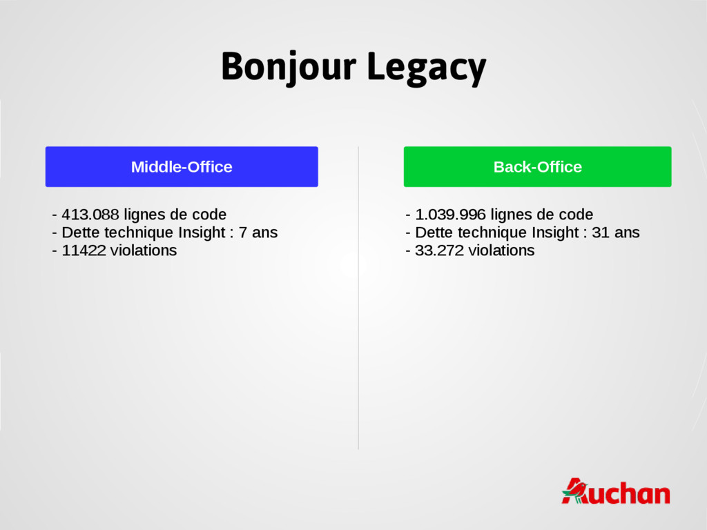 Bonjour Legacy Middle-Office Back-Office - 413....