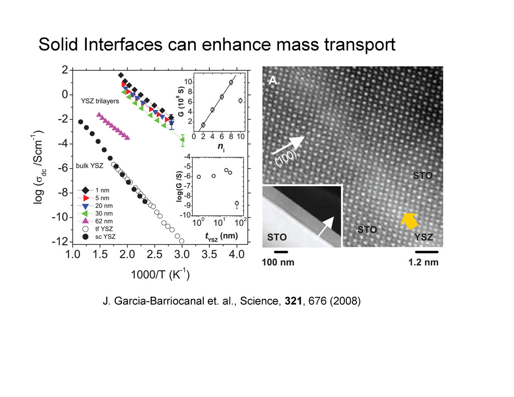 Solid Interfaces can enhance mass transport ion...