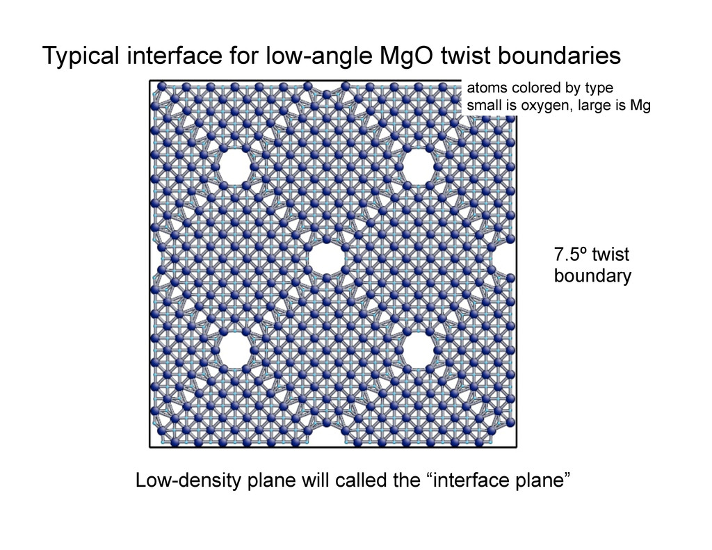 Typical interface for low-angle MgO twist bound...
