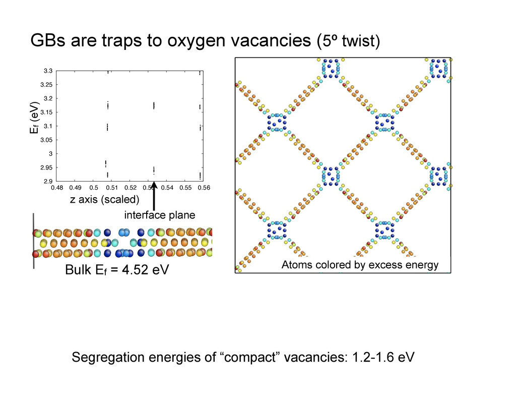 GBs are traps to oxygen vacancies (5º twist) 2....